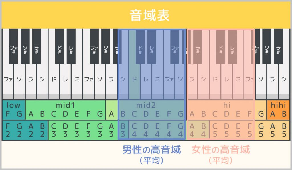 男女の地声の高音域(平均)の範囲