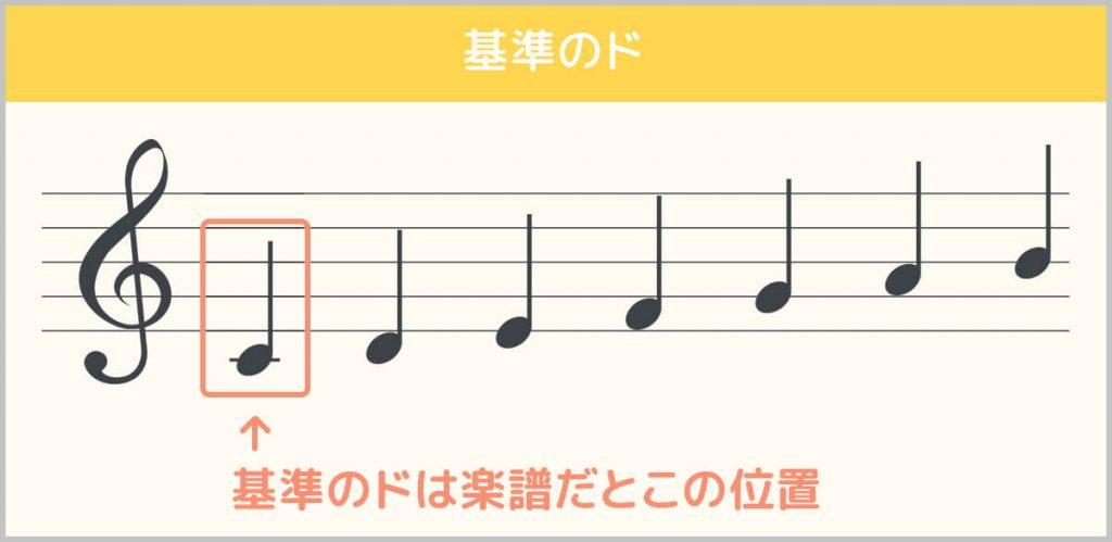 楽譜での『基準のド』の位置